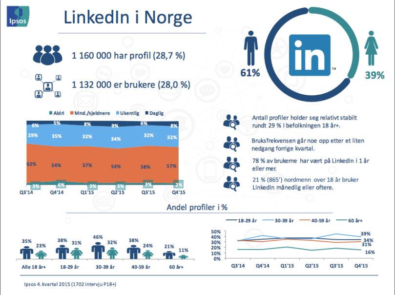 Oversikt over hvordan nordmenn bruker LinkedIn.